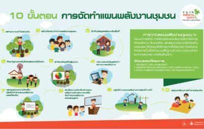 คู่มือโครงการวางแผนพลังงานชุมชน Local Energy Planning (LEP)