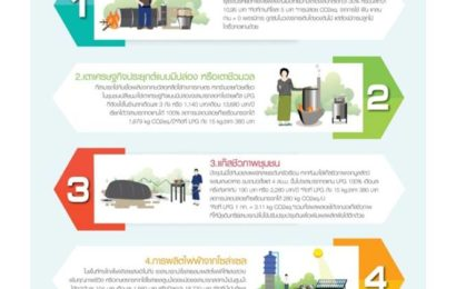 เทคโนโลยีพลังงานทดแทนในชุมชนยอดนิยม 5 อันดับ