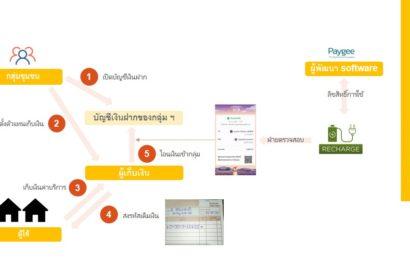 บ้านเกาะบุโหลนดอน_ชุมชนแห่งแรกของประเทศไทย กับโซล่าโฮมแบบเติมเงิน Pay-As-You-Go