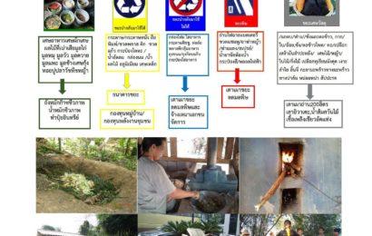 รวมโพสต์ที่เกี่ยวกับการจัดการขยะ…สู่การพัฒนาพลังงานยั่งยืนในชุมชน
