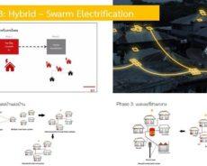 Swarm electrification กับการพัฒนาไฟฟ้าพลังงานสะอาดในพื้นที่ห่างไกล